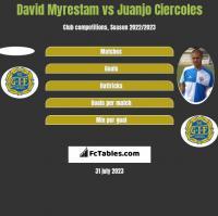 David Myrestam vs Juanjo Ciercoles h2h player stats