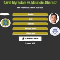 David Myrestam vs Mauricio Albornoz h2h player stats