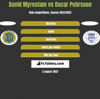 David Myrestam vs Oscar Pehrsson h2h player stats