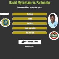 David Myrestam vs Pa Konate h2h player stats