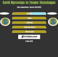 David Myrestam vs Teodor Stenshagen h2h player stats