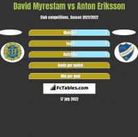 David Myrestam vs Anton Eriksson h2h player stats