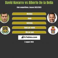 David Navarro vs Alberto De la Bella h2h player stats