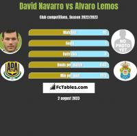 David Navarro vs Alvaro Lemos h2h player stats