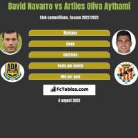 David Navarro vs Artiles Oliva Aythami h2h player stats