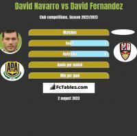 David Navarro vs David Fernandez h2h player stats