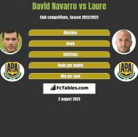 David Navarro vs Laure h2h player stats