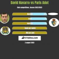 David Navarro vs Paris Adot h2h player stats