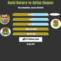 David Navarro vs Adrian Dieguez h2h player stats