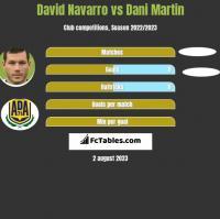 David Navarro vs Dani Martin h2h player stats