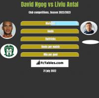 David Ngog vs Liviu Antal h2h player stats