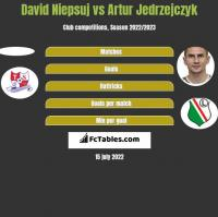 David Niepsuj vs Artur Jędrzejczyk h2h player stats