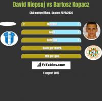 David Niepsuj vs Bartosz Kopacz h2h player stats