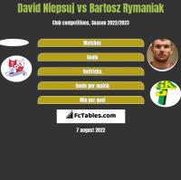 David Niepsuj vs Bartosz Rymaniak h2h player stats