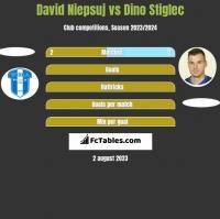 David Niepsuj vs Dino Stiglec h2h player stats