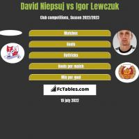 David Niepsuj vs Igor Lewczuk h2h player stats