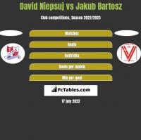David Niepsuj vs Jakub Bartosz h2h player stats