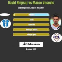 David Niepsuj vs Marko Vesović h2h player stats