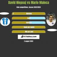 David Niepsuj vs Mario Maloca h2h player stats