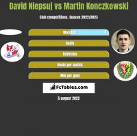 David Niepsuj vs Martin Konczkowski h2h player stats
