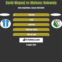 David Niepsuj vs Mateusz Holownia h2h player stats