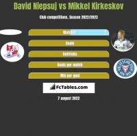 David Niepsuj vs Mikkel Kirkeskov h2h player stats