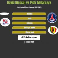 David Niepsuj vs Piotr Malarczyk h2h player stats