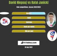 David Niepsuj vs Rafał Janicki h2h player stats