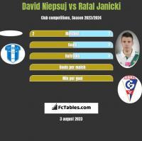 David Niepsuj vs Rafal Janicki h2h player stats
