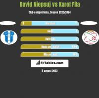 David Niepsuj vs Karol Fila h2h player stats