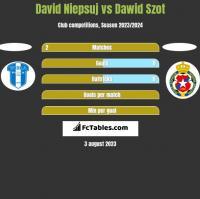 David Niepsuj vs Dawid Szot h2h player stats