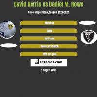 David Norris vs Daniel M. Rowe h2h player stats