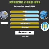 David Norris vs Emyr Huws h2h player stats