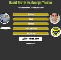 David Norris vs George Thorne h2h player stats