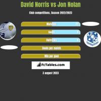 David Norris vs Jon Nolan h2h player stats