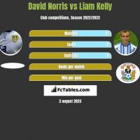 David Norris vs Liam Kelly h2h player stats