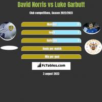 David Norris vs Luke Garbutt h2h player stats