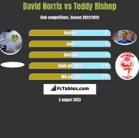 David Norris vs Teddy Bishop h2h player stats