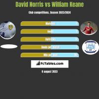David Norris vs William Keane h2h player stats