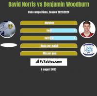 David Norris vs Benjamin Woodburn h2h player stats