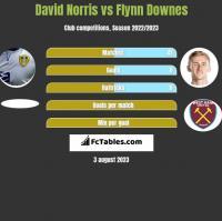 David Norris vs Flynn Downes h2h player stats