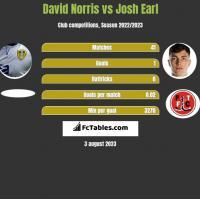 David Norris vs Josh Earl h2h player stats