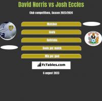 David Norris vs Josh Eccles h2h player stats