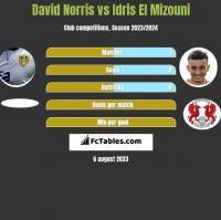 David Norris vs Idris El Mizouni h2h player stats