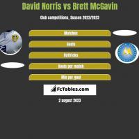 David Norris vs Brett McGavin h2h player stats