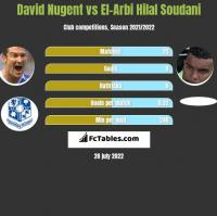 David Nugent vs El-Arbi Hilal Soudani h2h player stats