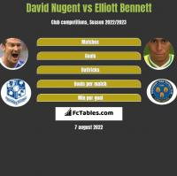 David Nugent vs Elliott Bennett h2h player stats
