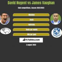 David Nugent vs James Vaughan h2h player stats