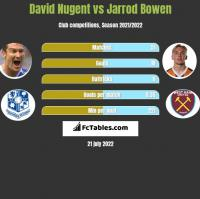 David Nugent vs Jarrod Bowen h2h player stats