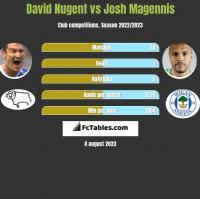 David Nugent vs Josh Magennis h2h player stats